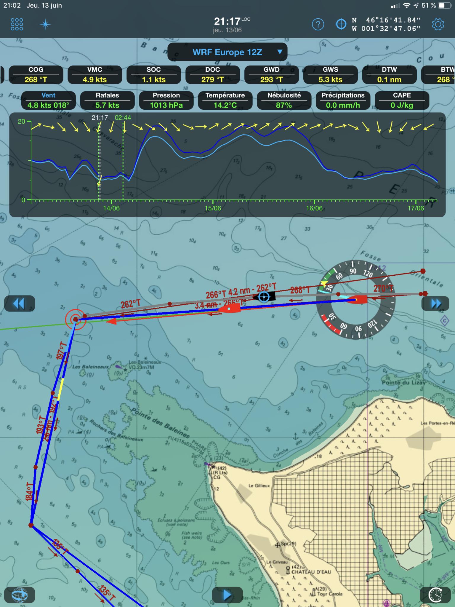 Simulation avec SOC DOC & GWS GWD